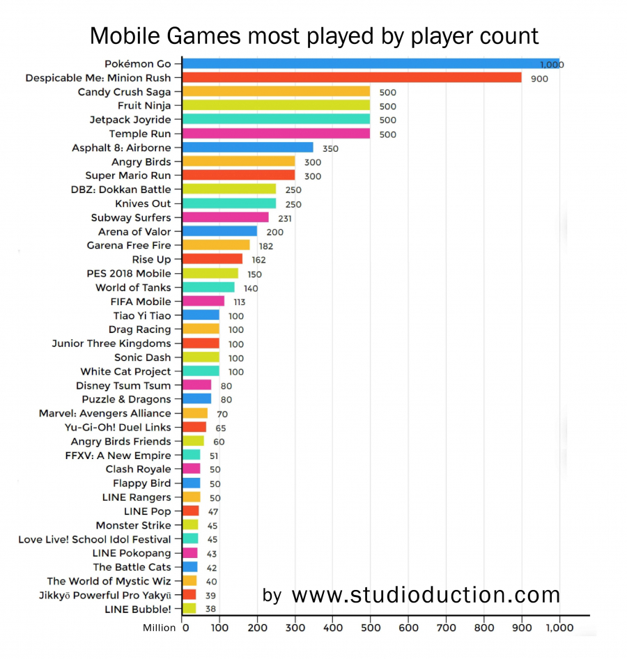 gallery/infographic mobile games most-played by player count +details